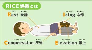 福岡市早良区の整形外科「やら整形外科」 » 怪我をしたときの応急処置 ...